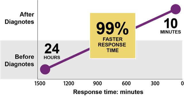 Behavioral Health Response Times